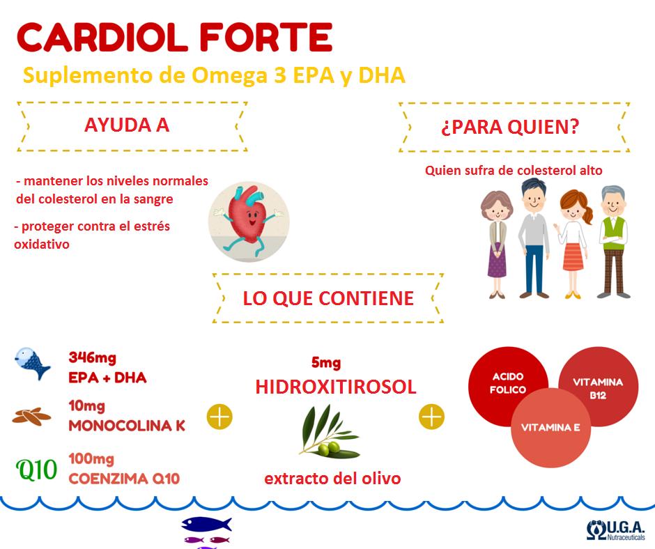 infografía Cardiol forte
